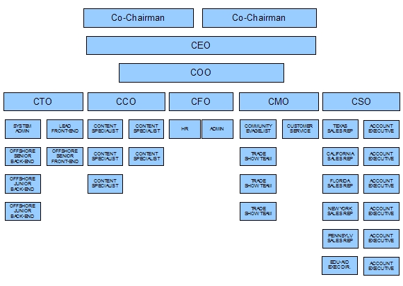 apple chain of command Chain of command is a principle of a formal organization in this lesson, you will learn what a chain of command is and will be provided some.